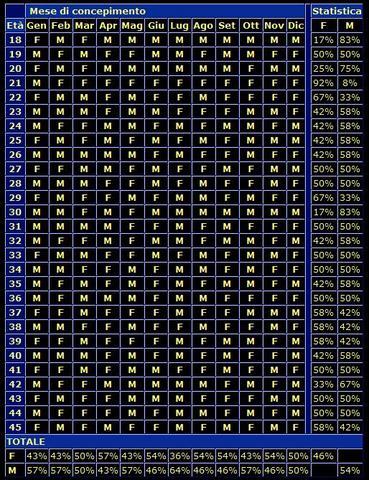 Calendario Per Sapere Se Maschio O Femmina.Calendario Lunare Cinese Maschio Femmina Ikbenalles